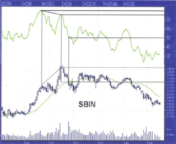 This SBI Chart was prepared by A.S.Chakravarthy NCFM Academy Hyderabad, NO. 1 Institute for Technical Analysis Course in Hyderabad, Ameerpet