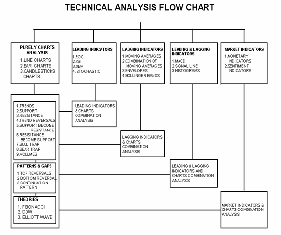 This Flow Chart was prepared by A.S.Chakravarthy NCFM Academy Hyderabad, NO:1 Institute for Stock Market Technical Analysis Training in Hyderabad
